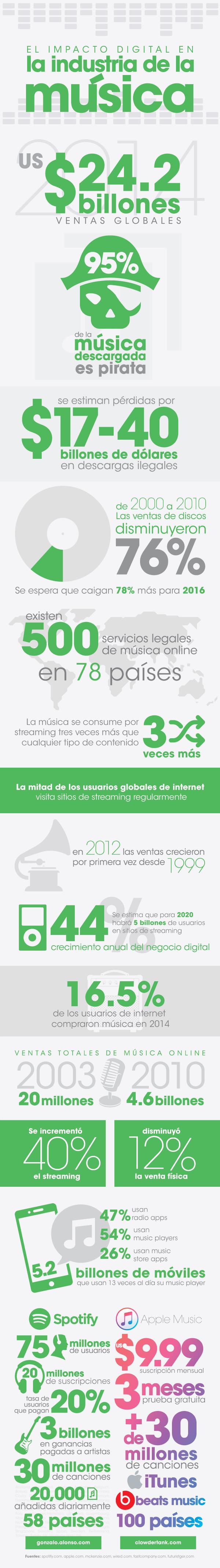 impacto-musica-digital-123