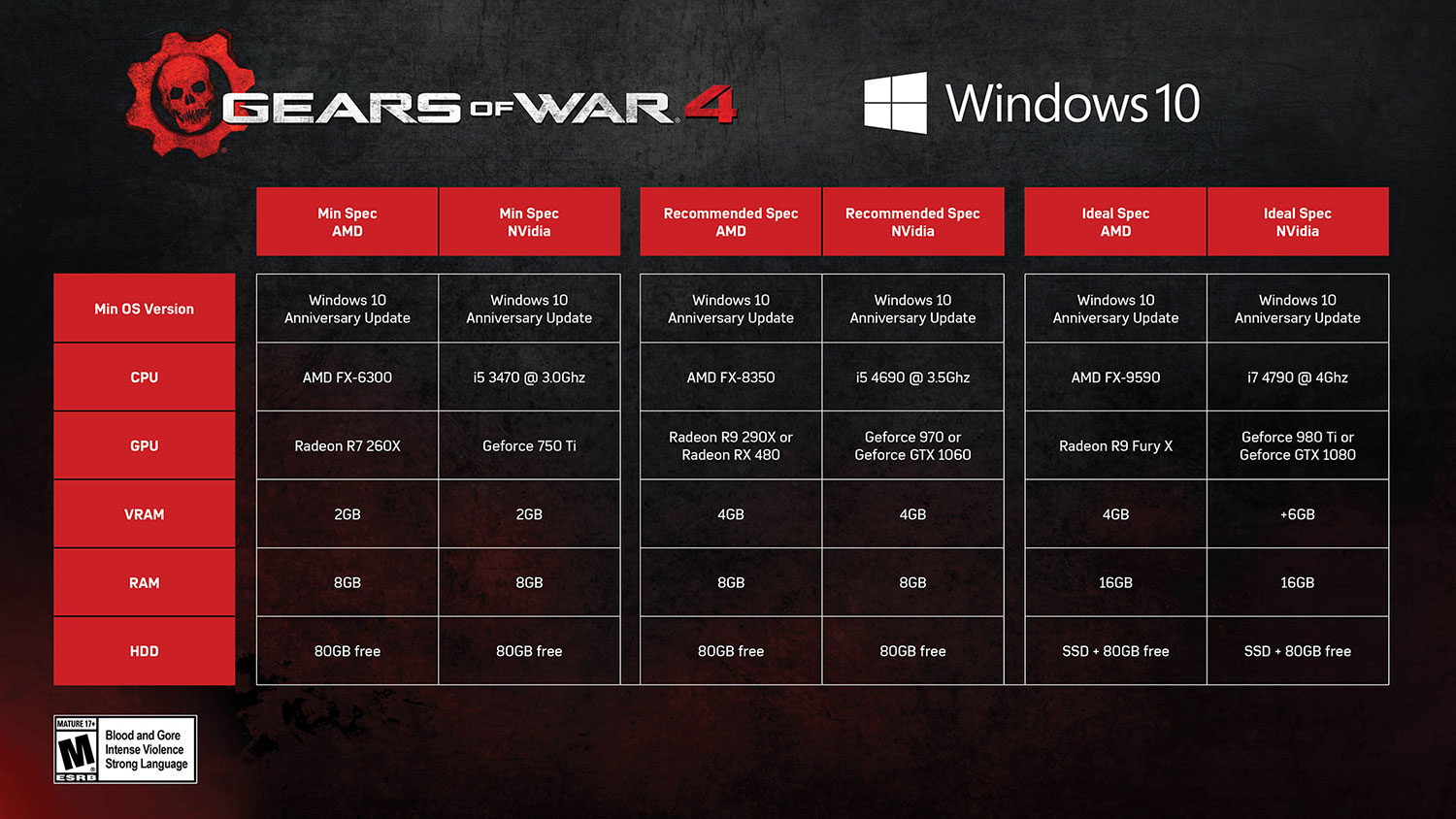 gears-of-war-2016-aspectos
