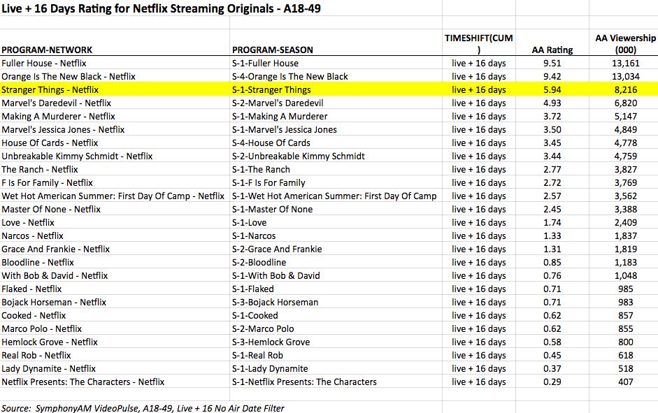 ratings-netlfix-series